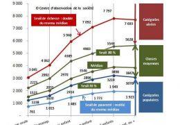 Une étude sur les revenus des solos et des familles mono-parentales.